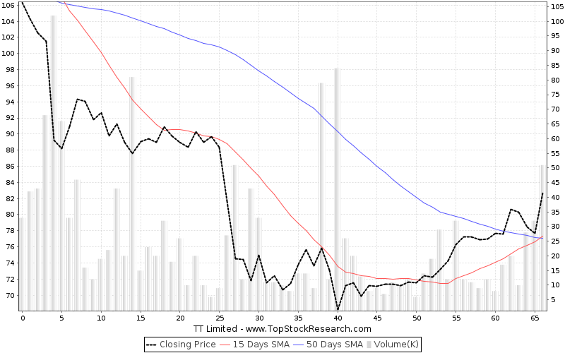 ThreeMonths Chart for TT Limited