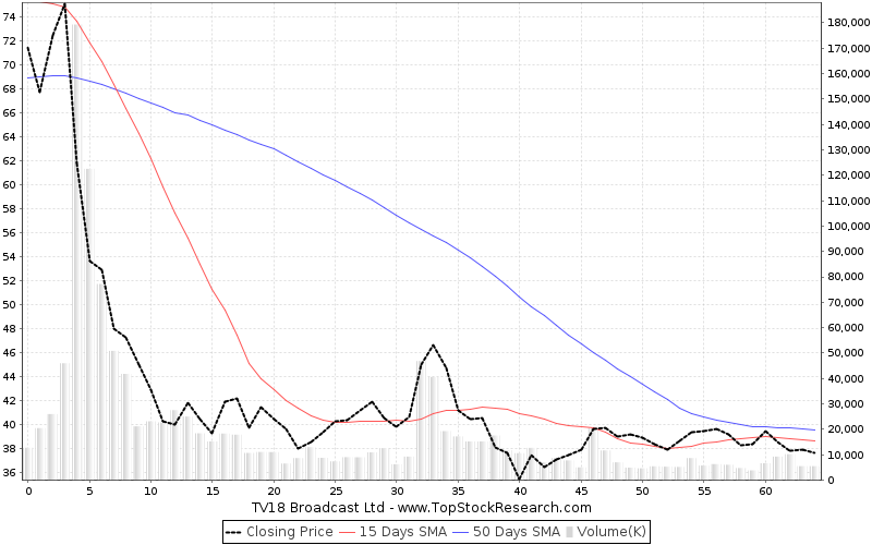 ThreeMonths Chart for TV18 Broadcast Ltd