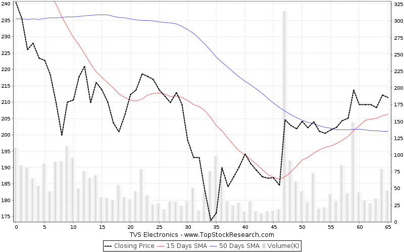 ThreeMonths Chart for TVS Electronics