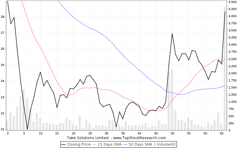 ThreeMonths Chart for Take Solutions Limited