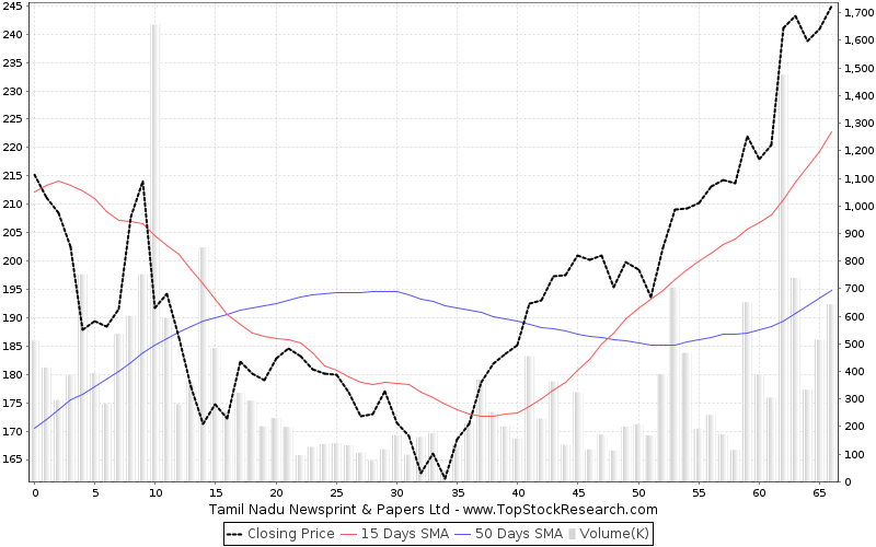 ThreeMonths Chart for Tamil Nadu Newsprint Papers Ltd