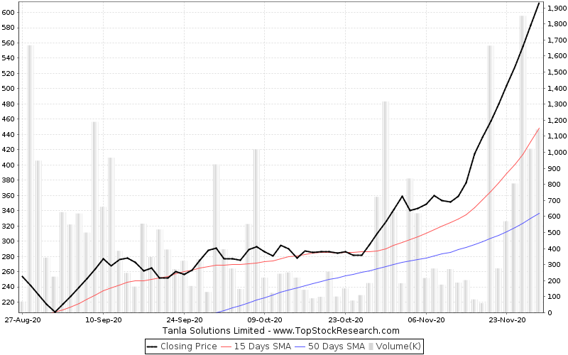 ThreeMonths Chart for Tanla Solutions Limited