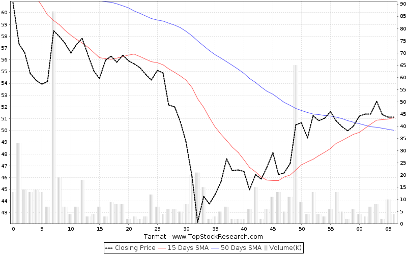 ThreeMonths Chart for Tarmat