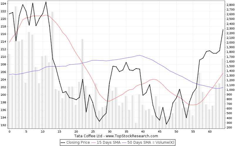 ThreeMonths Chart for Tata Coffee Ltd