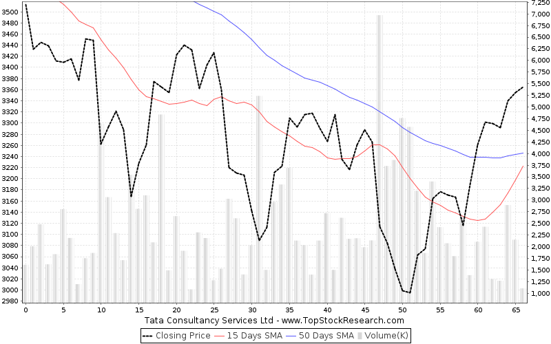 ThreeMonths Chart for Tata Consultancy Services Ltd