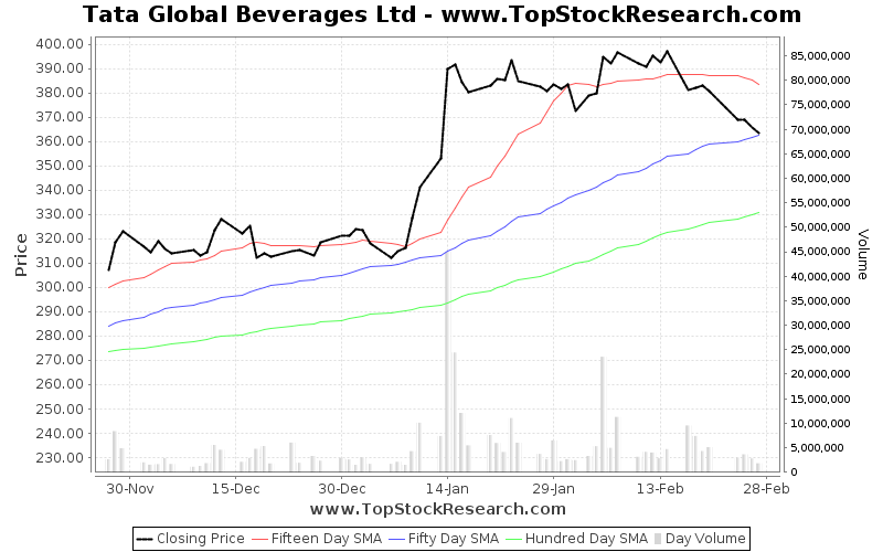 ThreeMonths Chart for Tata Global Beverages Ltd