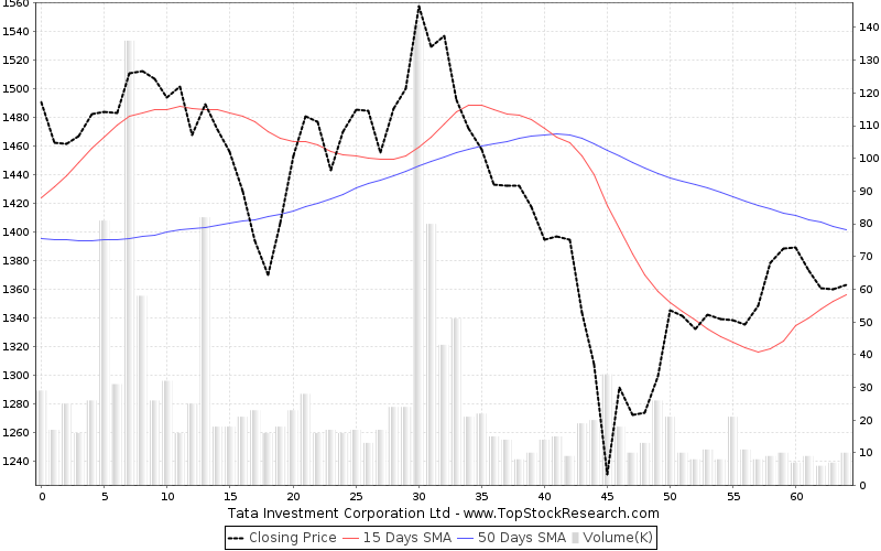 ThreeMonths Chart for Tata Investment Corporation Ltd