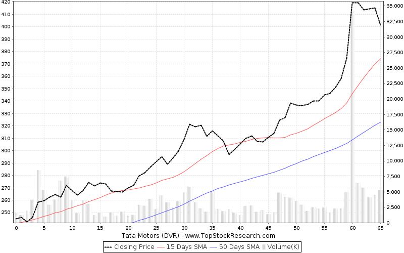 Tata Motors Dvr Stock Analysis Share Price Charts