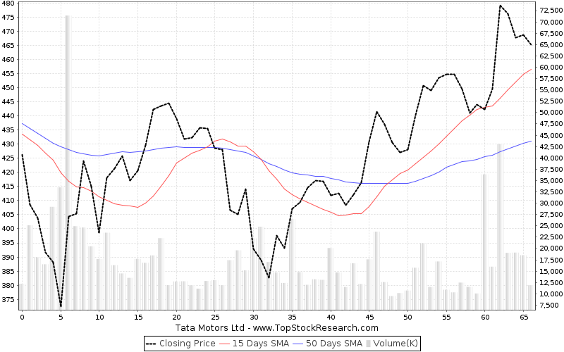 Tata motors stock analysis share price charts high lows for Stock price of tata motors
