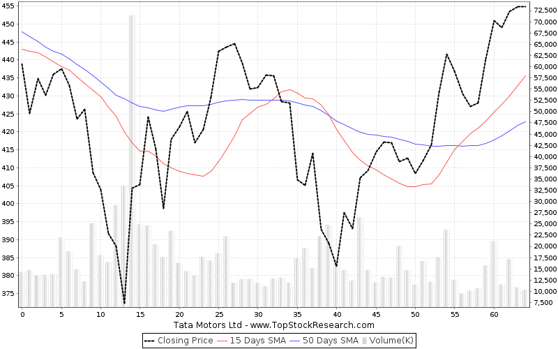 tata motors stock analysis share price charts high lows