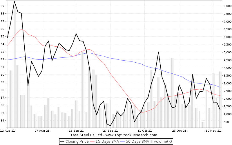ThreeMonths Chart for Tata Steel Bsl Ltd