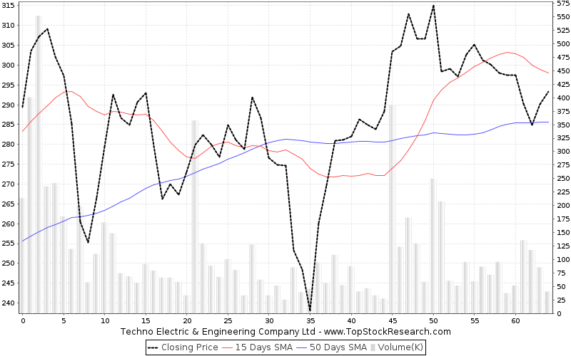 ThreeMonths Chart for Techno Electric Engineering Company Ltd