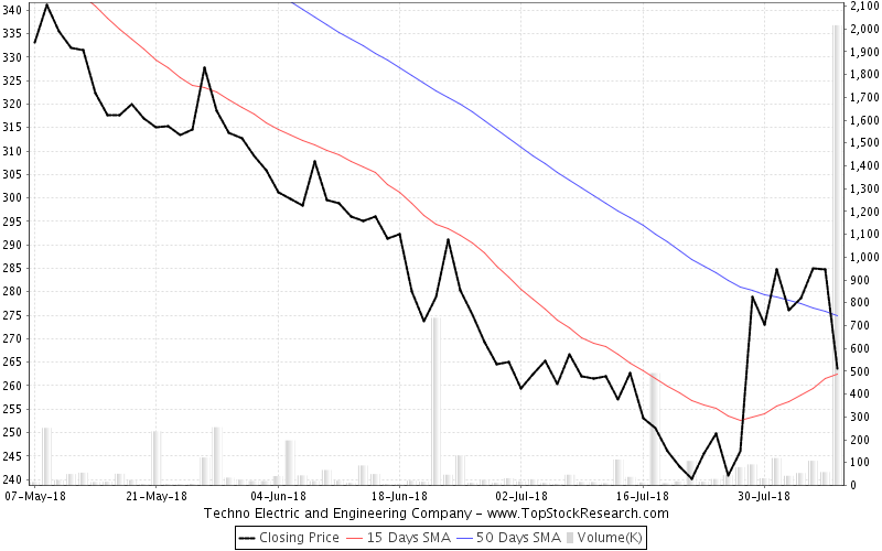 ThreeMonths Chart for Techno Electric and Engineering Company