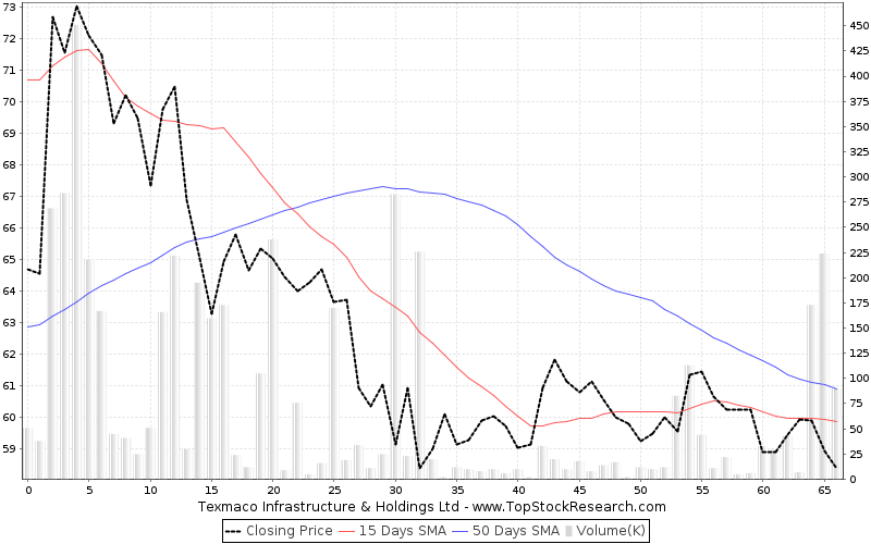 ThreeMonths Chart for Texmaco Infrastructure Holdings Ltd