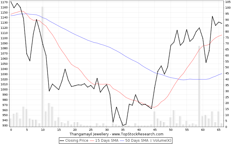 ThreeMonths Chart for Thangamayil Jewellery