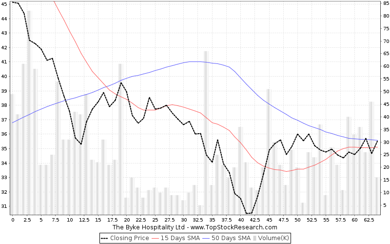ThreeMonths Chart for The Byke Hospitality Ltd