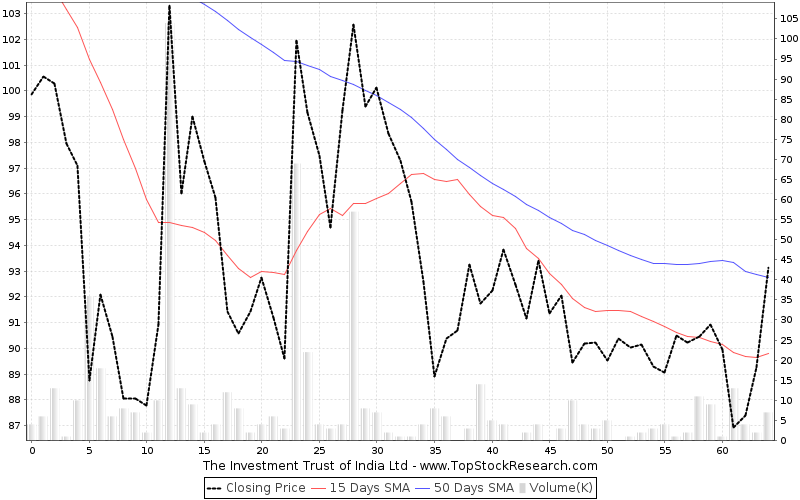 ThreeMonths Chart for The Investment Trust of India Ltd