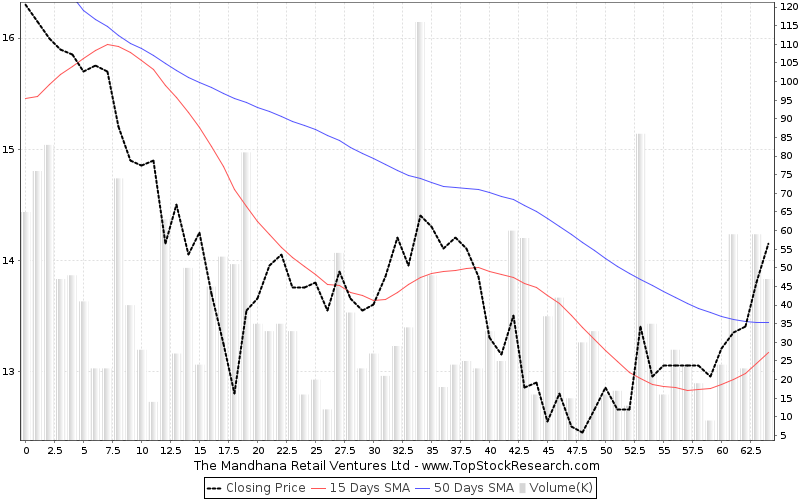 ThreeMonths Chart for The Mandhana Retail Ventures Ltd