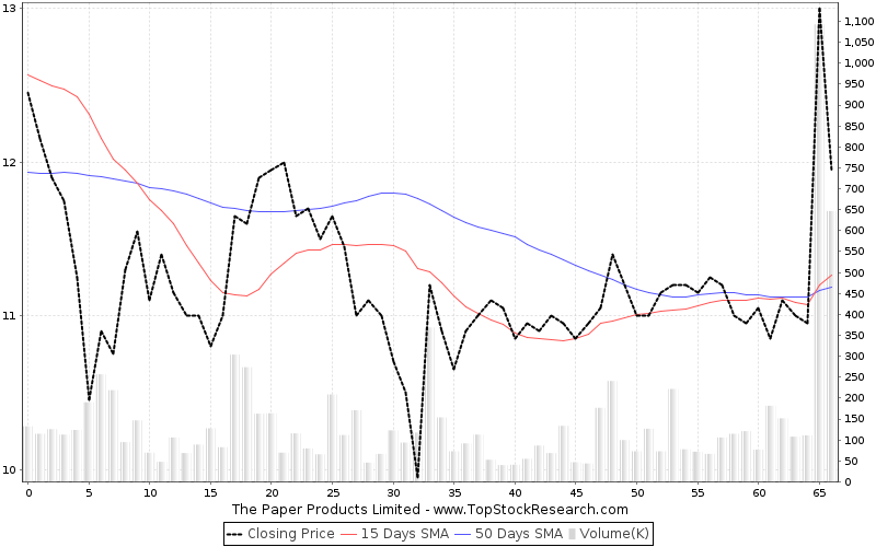 ThreeMonths Chart for The Paper Products Limited
