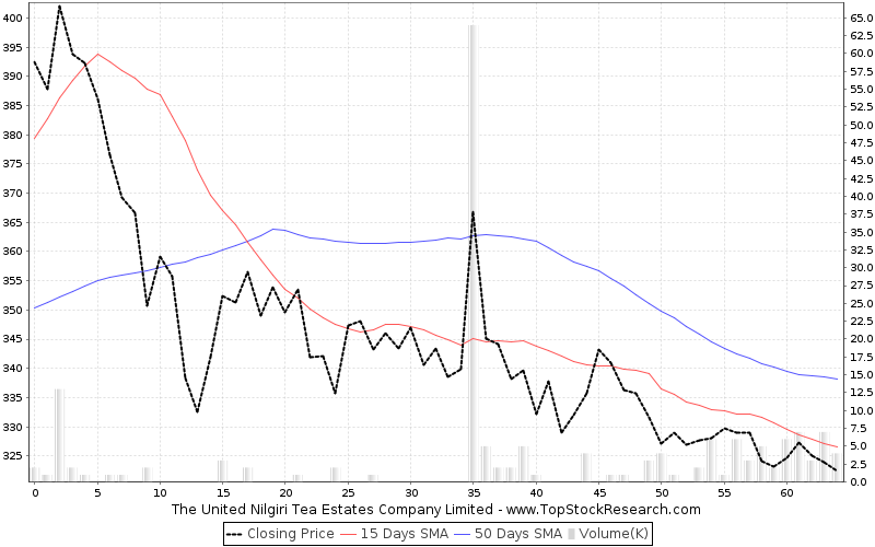 ThreeMonths Chart for The United Nilgiri Tea Estates Company Limited