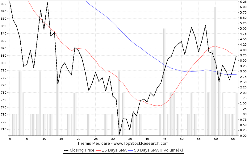 ThreeMonths Chart for Themis Medicare