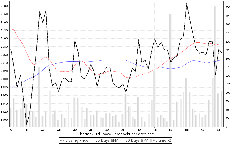 ThreeMonths Chart for Thermax Ltd