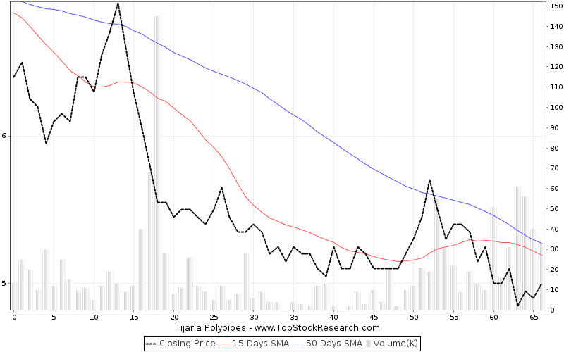 ThreeMonths Chart for Tijaria Polypipes