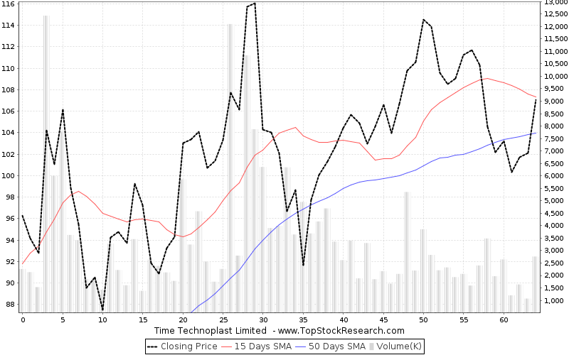 ThreeMonths Chart for Time Technoplast Limited