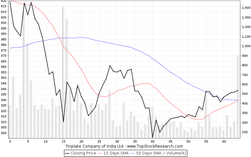 ThreeMonths Chart for Tinplate Company of India Ltd