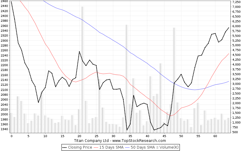 ThreeMonths Chart for Titan Company Ltd