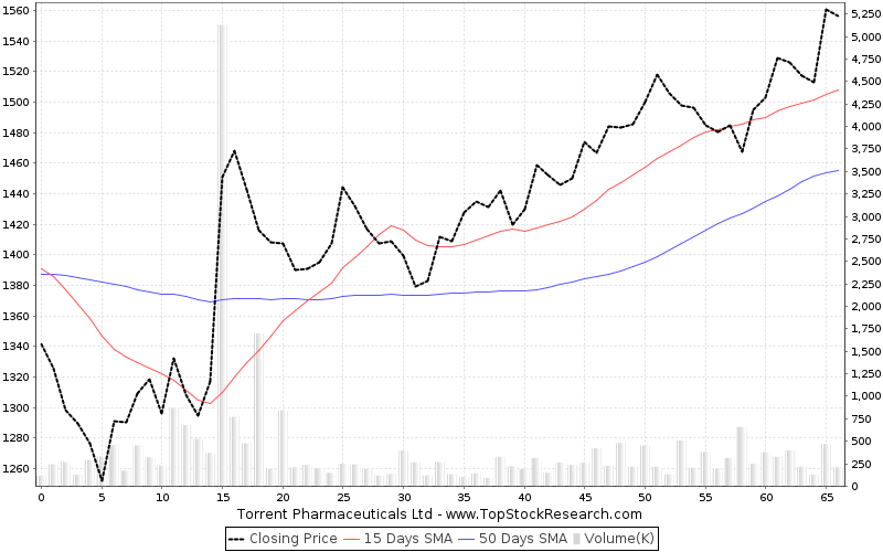 ThreeMonths Chart for Torrent Pharmaceuticals Ltd