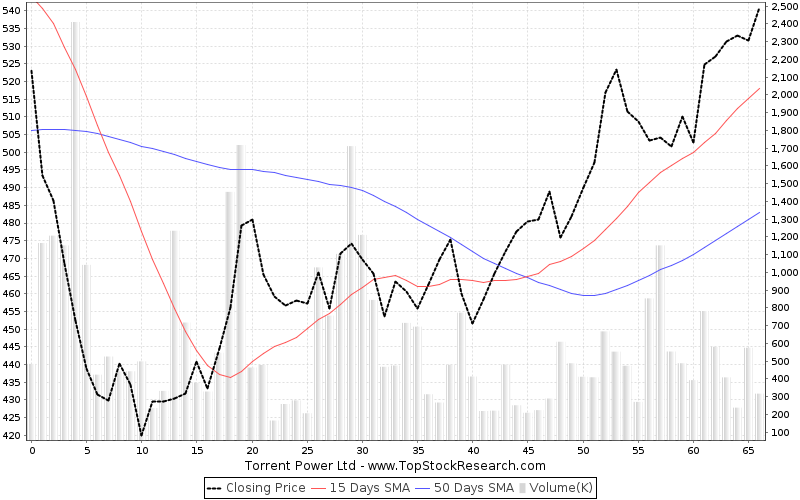 ThreeMonths Chart for Torrent Power Ltd