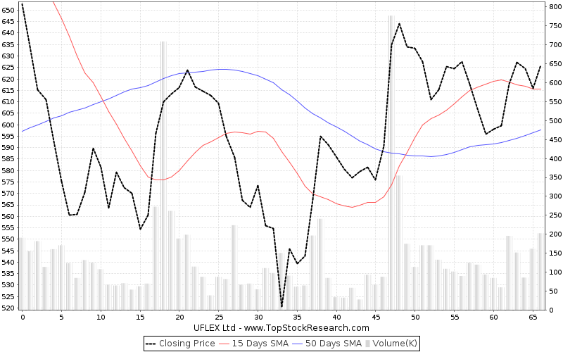 ThreeMonths Chart for UFLEX Ltd