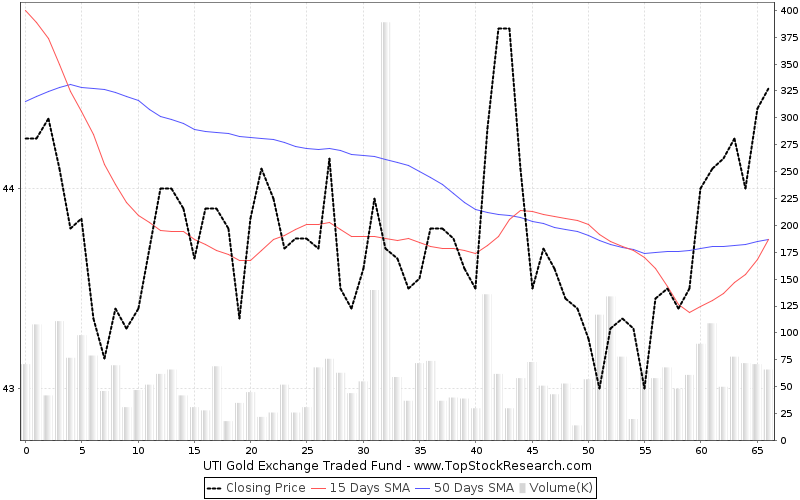 ThreeMonths Chart for UTI Gold Exchange Traded Fund