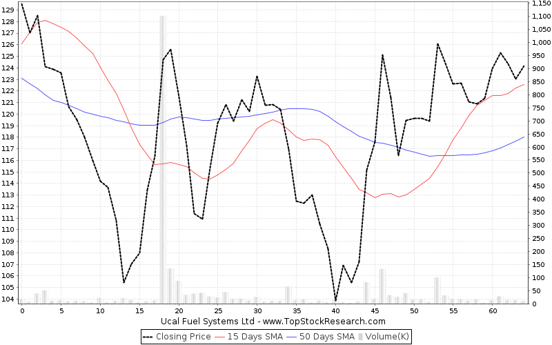 ThreeMonths Chart for Ucal Fuel Systems Ltd