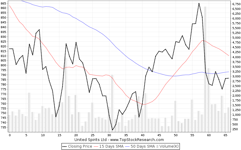 ThreeMonths Chart for United Spirits Ltd
