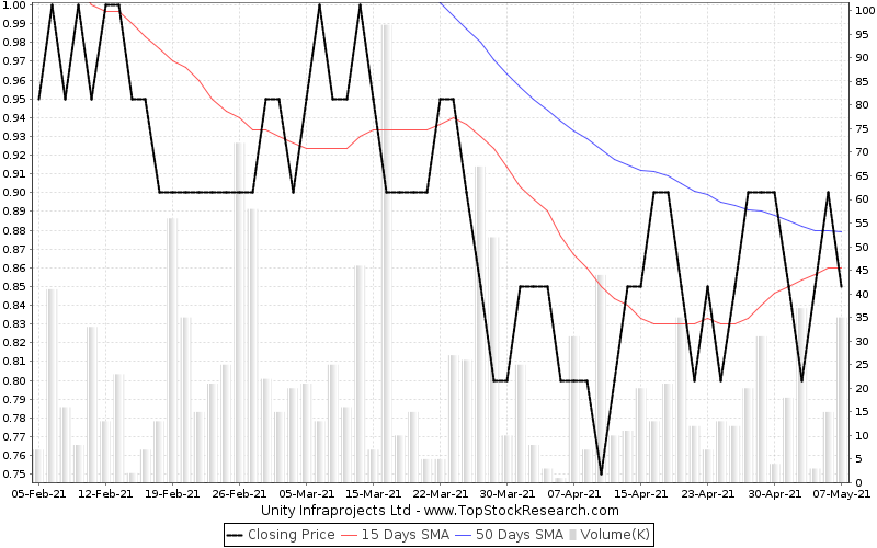 ThreeMonths Chart for Unity Infraprojects Ltd