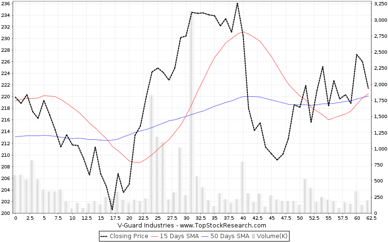 ThreeMonths Chart for V-Guard Industries