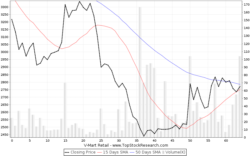 ThreeMonths Chart for V-Mart Retail