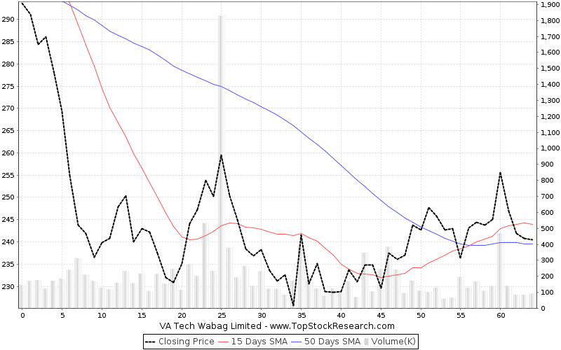 ThreeMonths Chart for VA Tech Wabag Limited