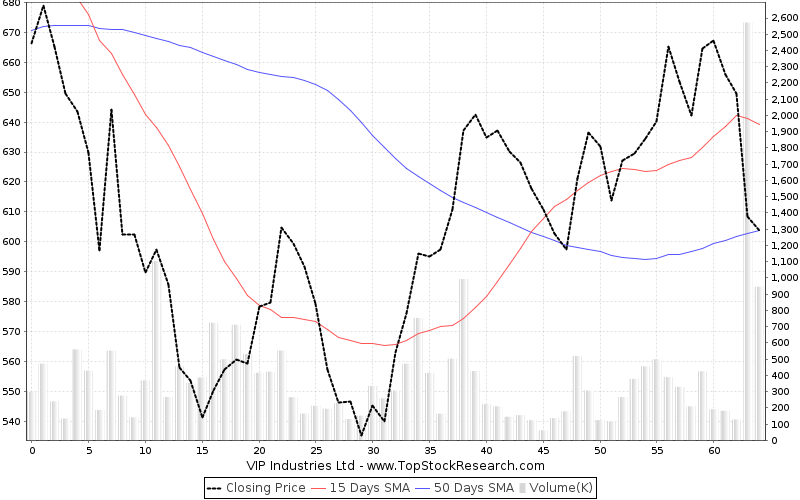 ThreeMonths Chart for VIP Industries Ltd