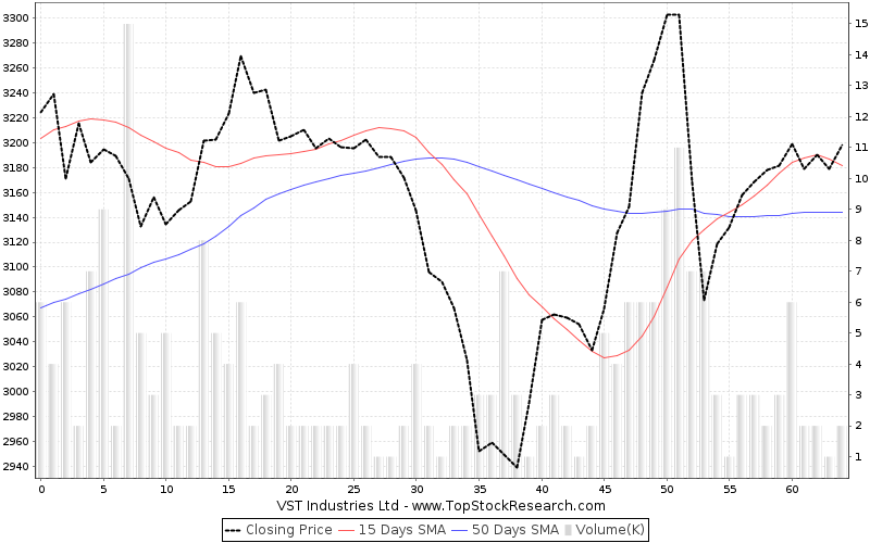 ThreeMonths Chart for VST Industries Ltd