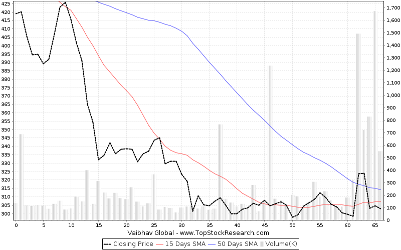 ThreeMonths Chart for Vaibhav Global