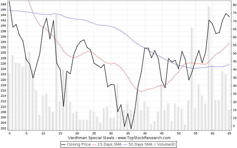 ThreeMonths Chart for Vardhman Special Steels