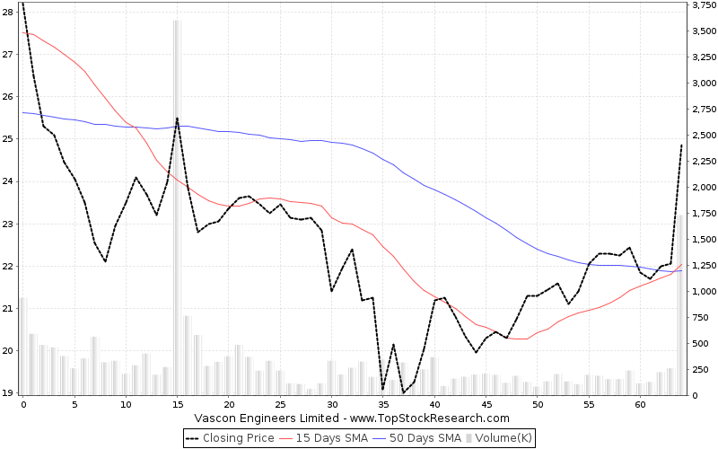 ThreeMonths Chart for Vascon Engineers Limited