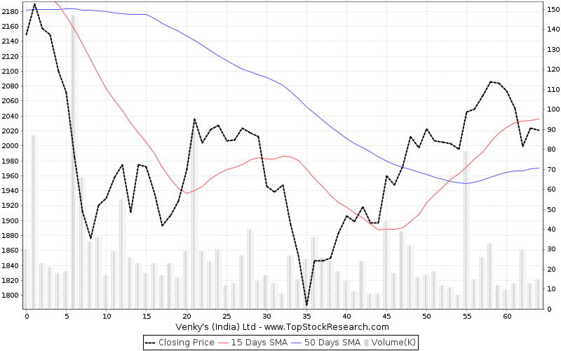 ThreeMonths Chart for Venkys (India) Ltd