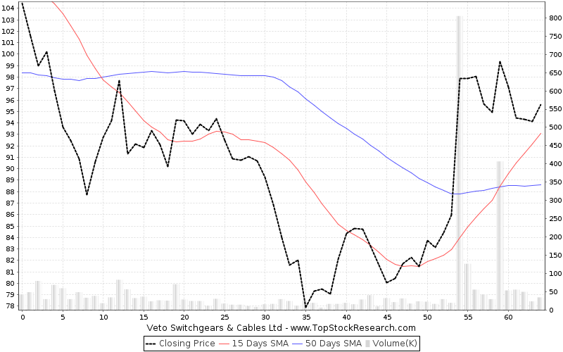 ThreeMonths Chart for Veto Switchgears Cables Ltd