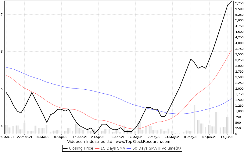 ThreeMonths Chart for Videocon Industries Ltd