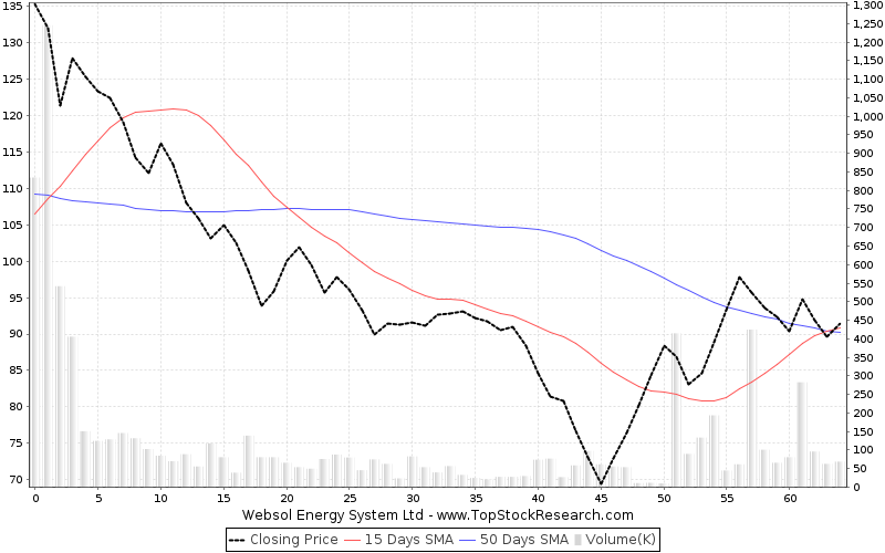 ThreeMonths Chart for Websol Energy System Ltd