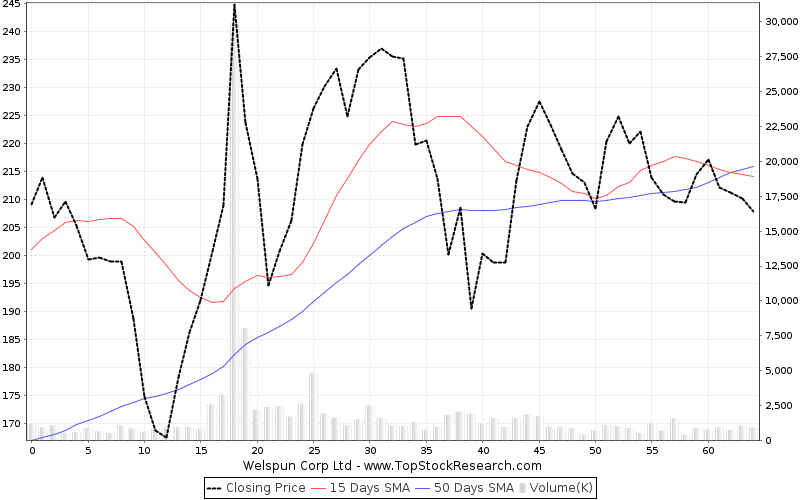 ThreeMonths Chart for Welspun Corp Ltd